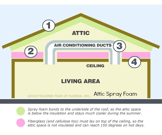 For Attic Insulation In Tucson Az Spray Foam Insulation